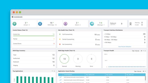CiscoDNA Software Routing